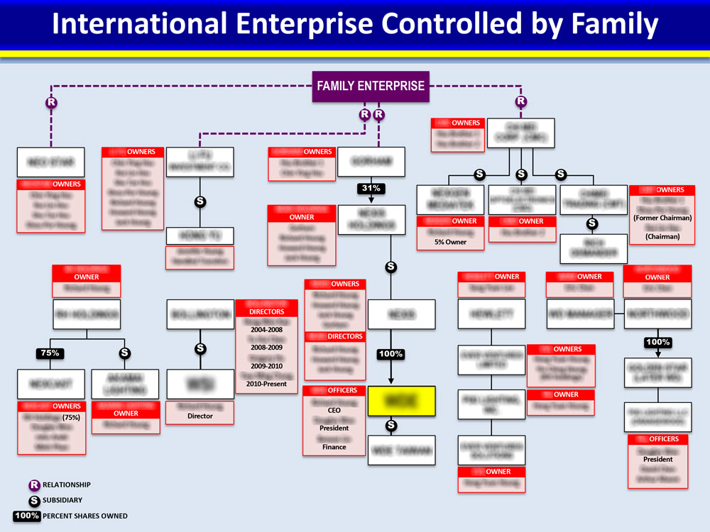 Combination organizational chart of a complex network of related companies.