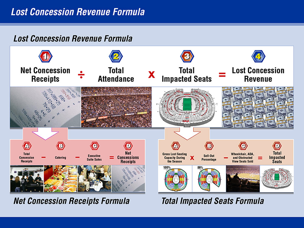 Structured formula chart of lost concession revenue.