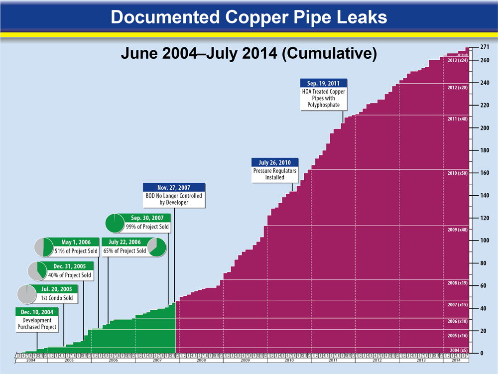 Combination timeline chronology of events and cumulative area chart of copper pipe leaks color-coded by controlling entity.