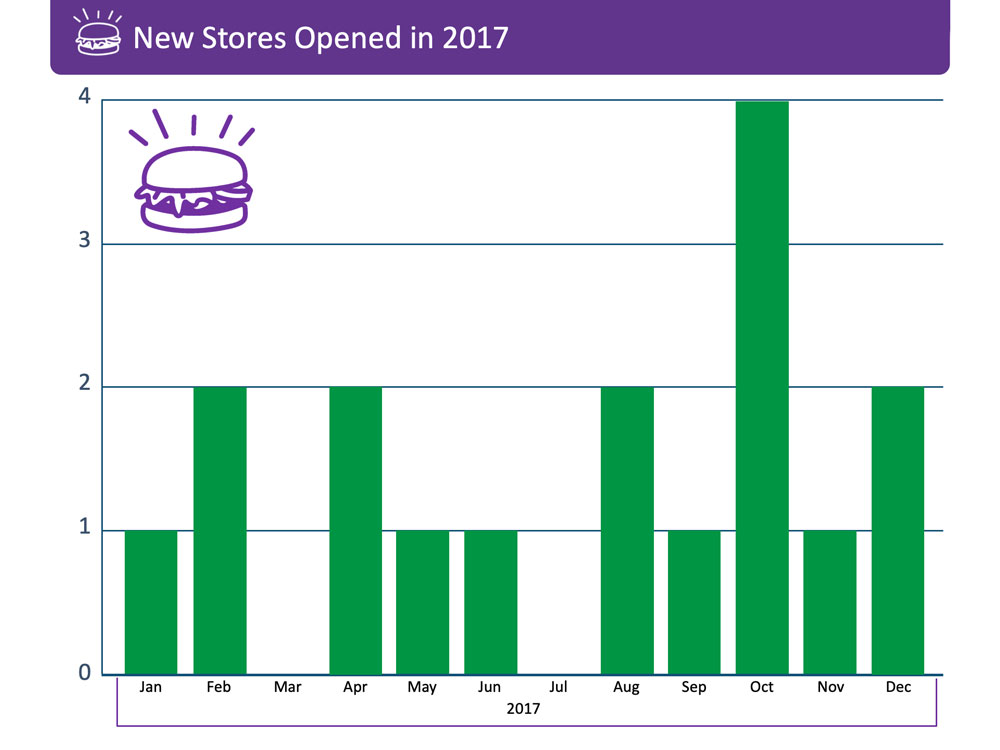 Conventional column chart on monthly new store openings.
