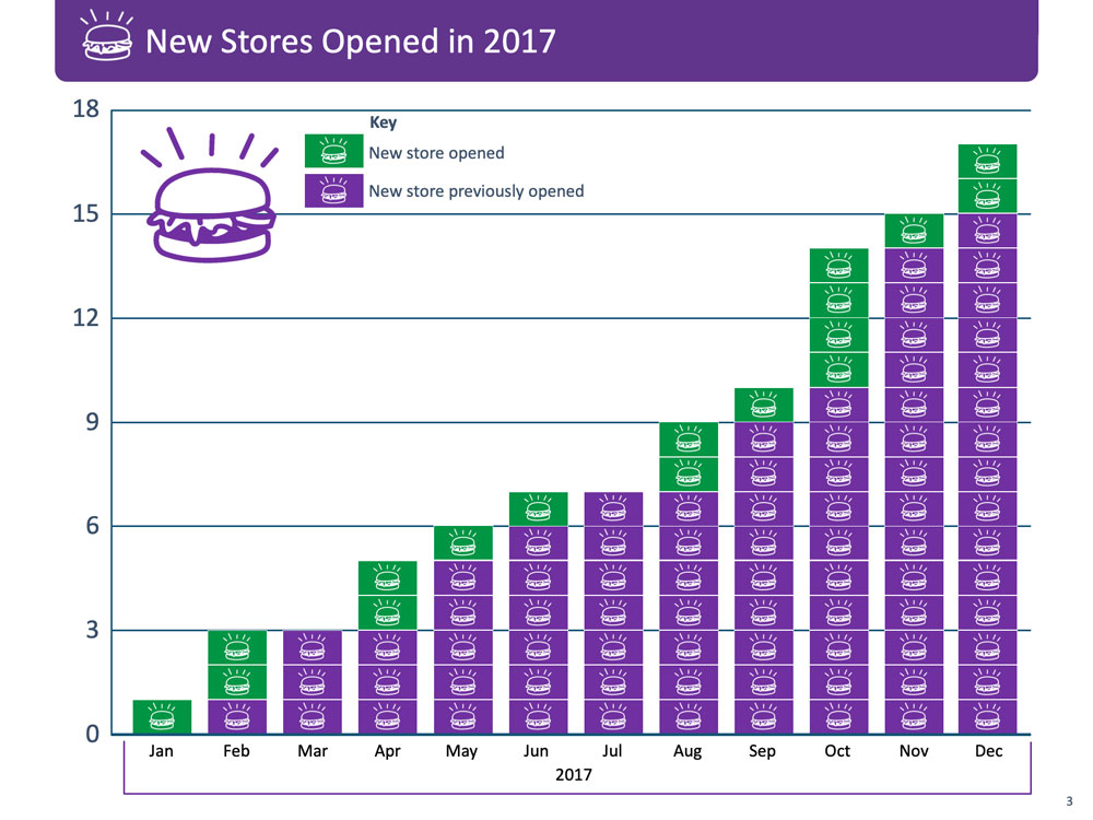 Combination monthly and cumulative column chart of new store openings.