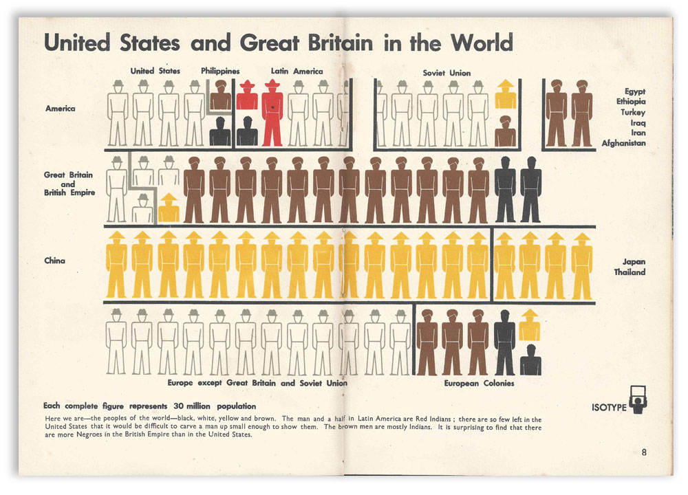"""""""Isotype"""" chart featuring color-coded symbols, c. 1920s."""