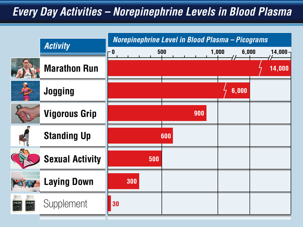 """Comparison bar chart of norepinephrine levels of """"non-dangerous"""" activities compared to the accused product."""