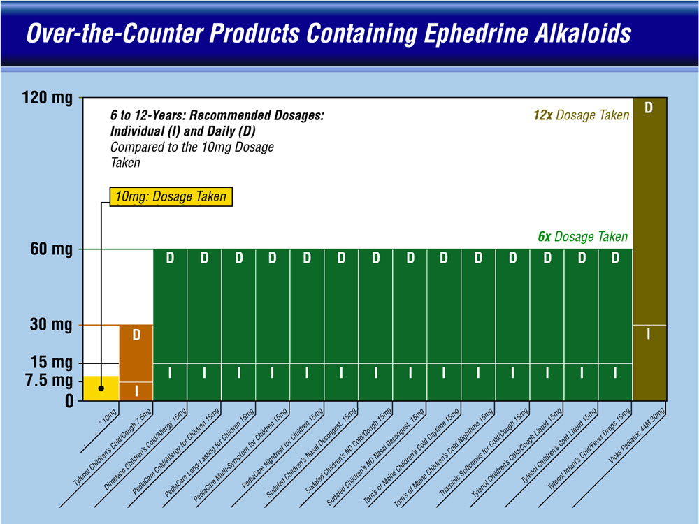 Color-coded comparison column chart of OTC product ephedrine content.
