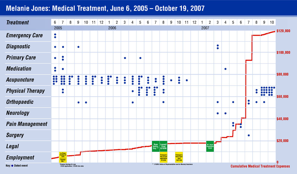 Dot matrix chronology with multiple parallel timelines of medical treatments, combined with milestone legal and employment events, and a cumulative line graph of medical costs.