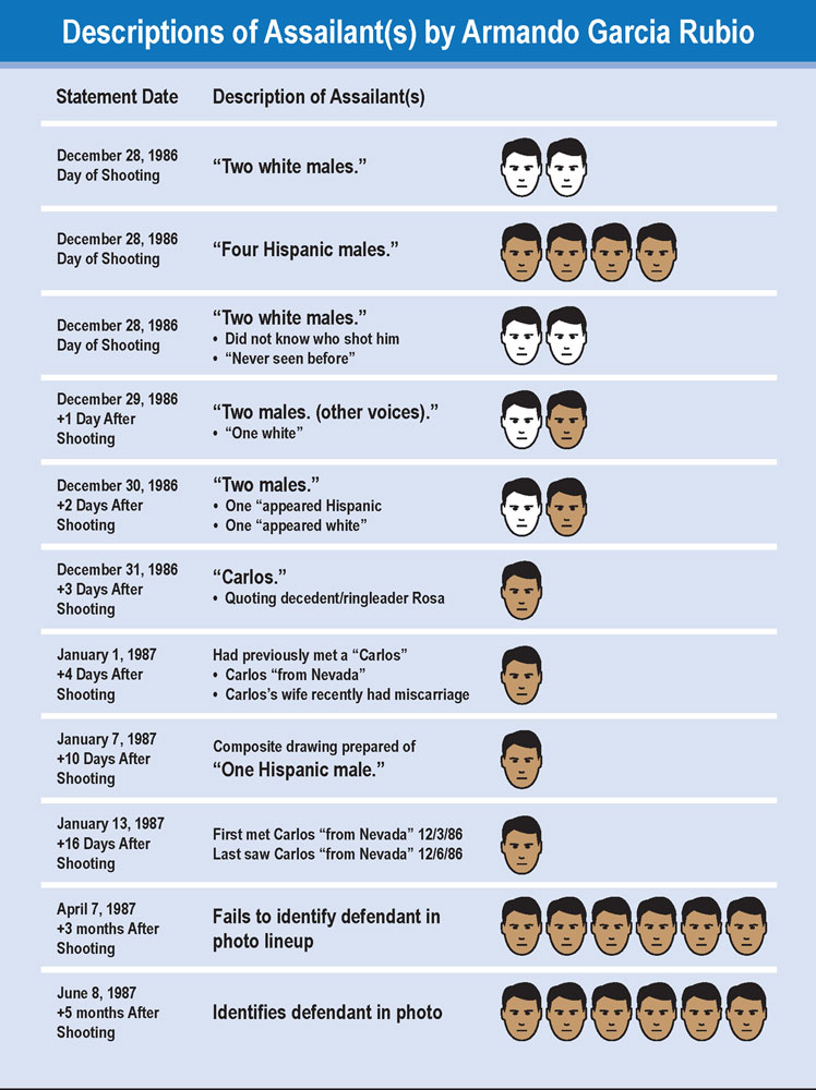 Chronology of eyewitness identification statements. Positive ID of defendant took 11 interviews over five months.