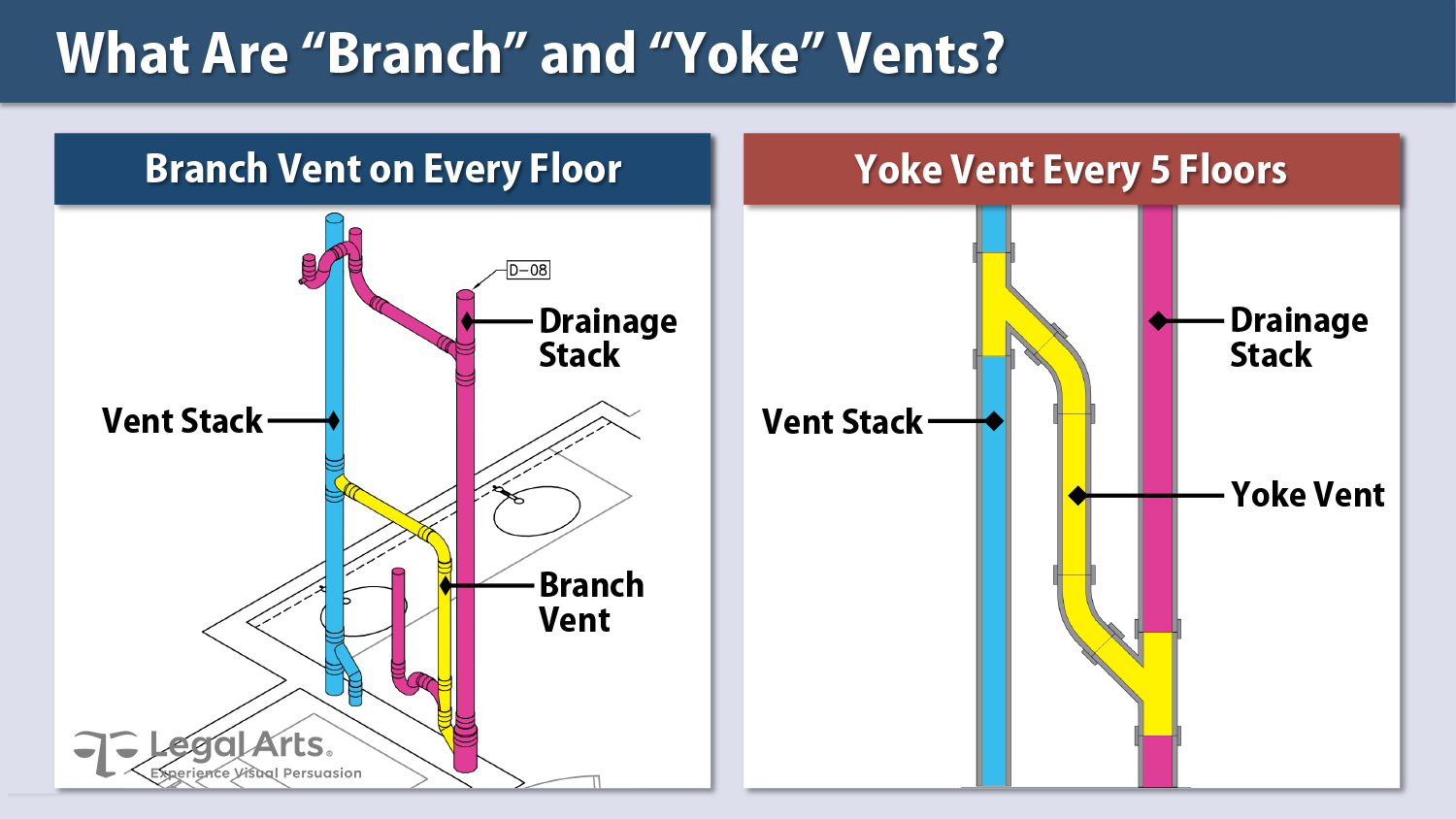 Defendant's branch vent design workaround to a conventional yoke vent demonstrates how performance and not a single design determines proper compliance the Code.
