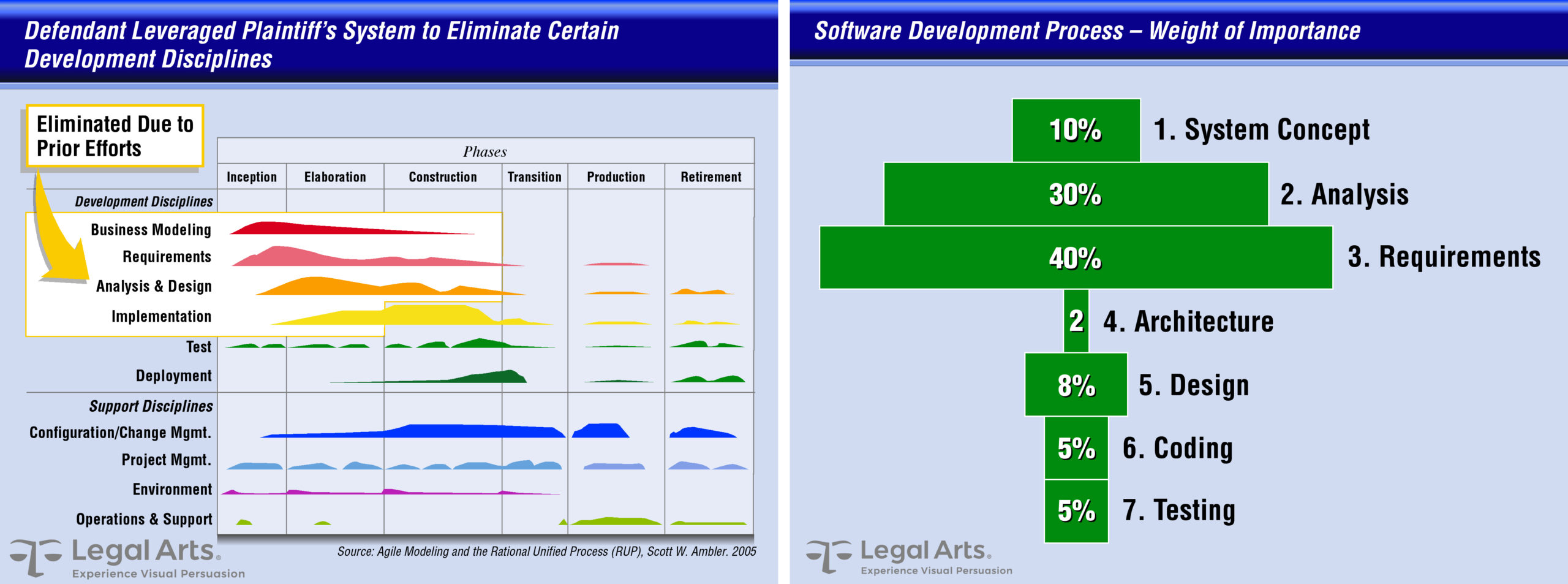 Software development process chart highlights effort eliminated by misappropriation (left); weight of importance bar chart for discrete development phases (right). While both graphics paint an accurate picture of the significance of misappropriation, they're hard to relate to by a jury unfamiliar with the industry.