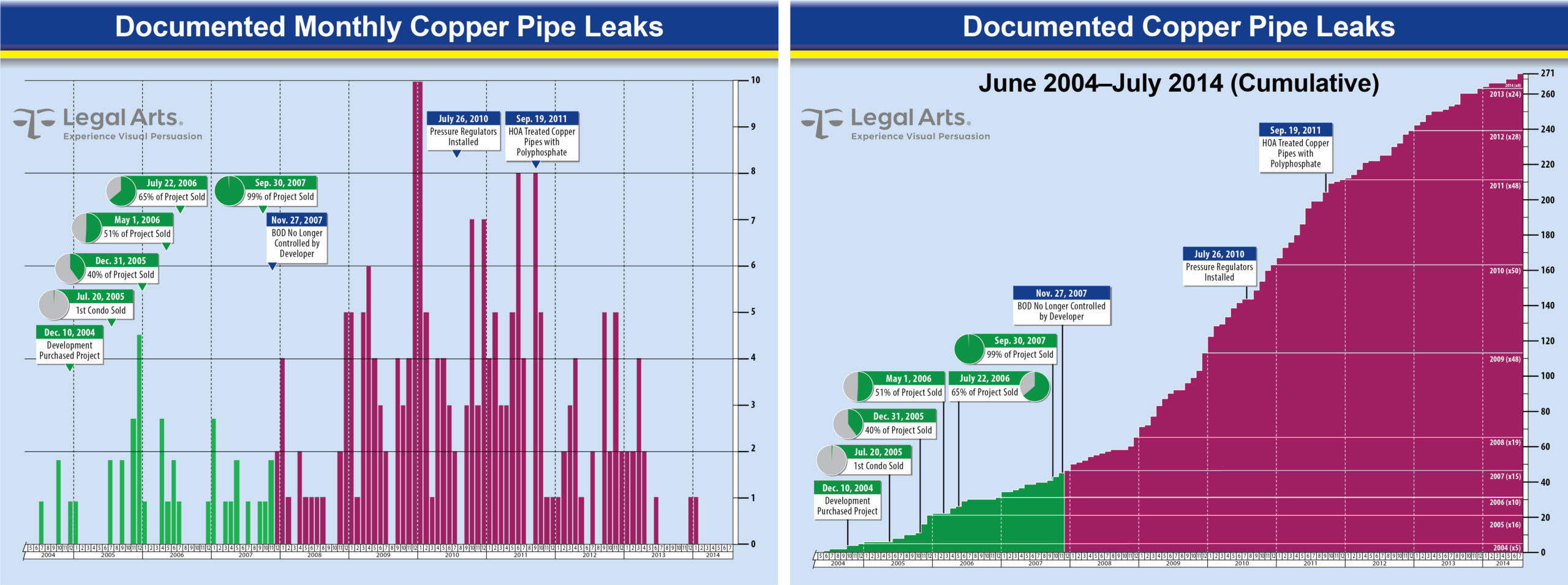 The impact of evidence can be influenced significantly by your data visualization choice. The monthly-data presentation on left demonstrates diminishing occurrences that might convey leak problems were mostly resolved (a strong defense position). The cumulative data presentation on right emphasizes the volume of experiences with no appreciable leveling off, a position promoted by the plaintiffs.