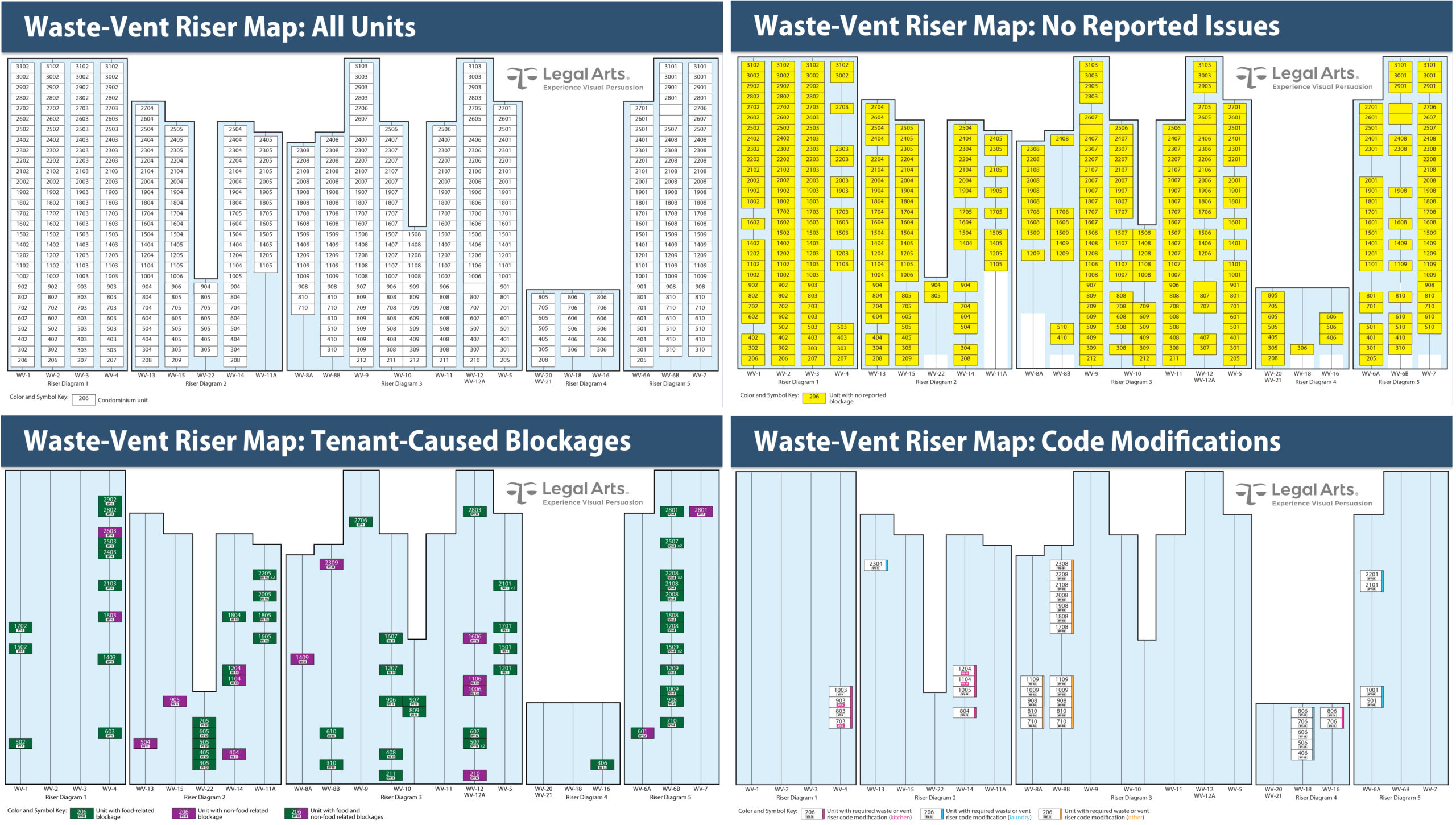 Waste vent stack map utilizes color coding and selective visualization to demonstrate the relatively few problems experienced over a 7-year period. This was a primary defense point to counter the plaintiffs' demand all cast-iron stacks be removed and replaced with domestic pipe.