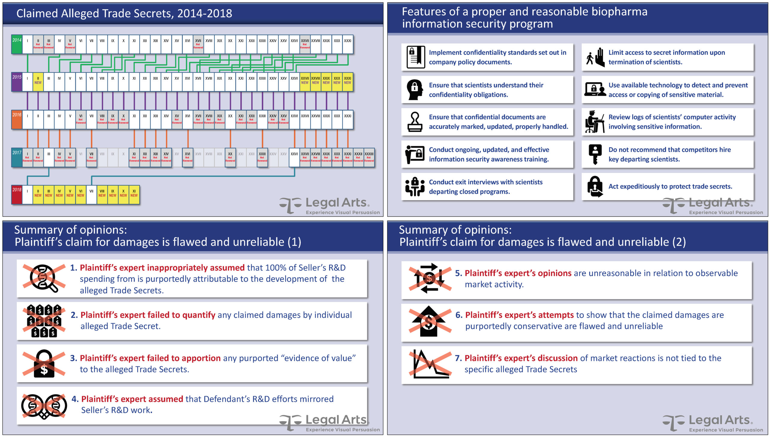 Progression of the plaintiff's trade secrets over time: of 23 original secrets only 2 survived to the final round, along with 9 new secrets (upper left); the reasonable efforts required to protect pharma trade secrets (upper right); the reasons plaintiff's claim for damages was flawed and unreliable (below).